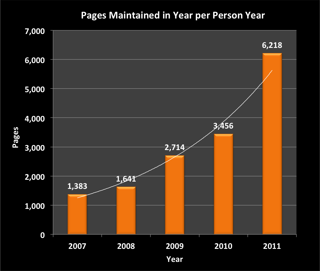 Charts-Pages-per-Year-2007-2011