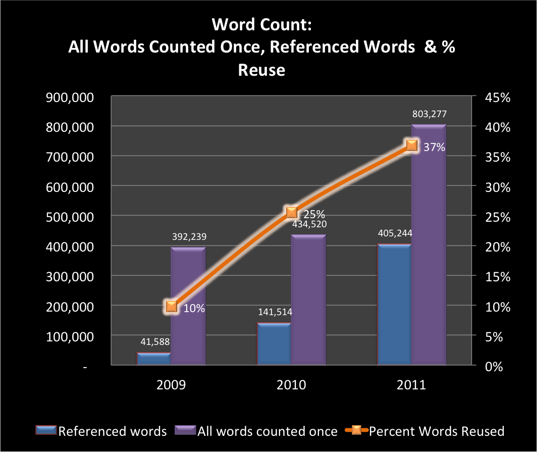Charts-Words-Counted-Once-2009-2011