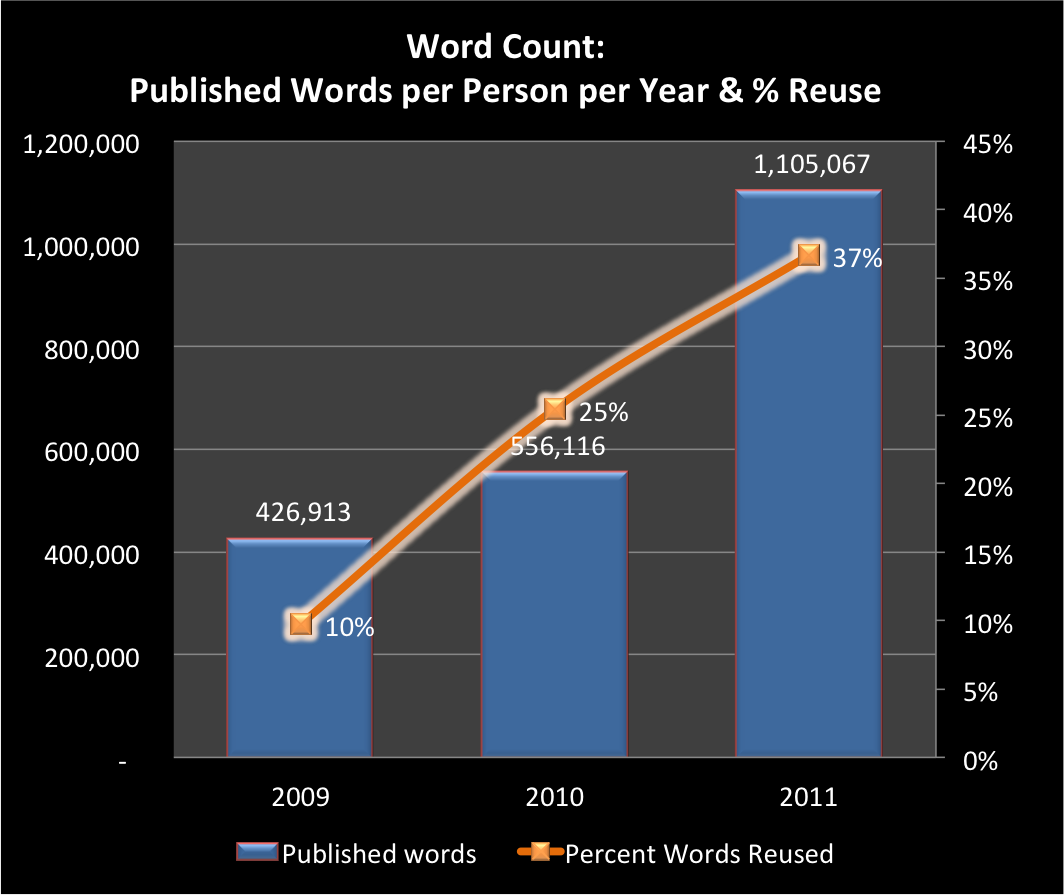 Charts-Words-Published-2009-2011